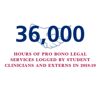36,000 hours of pro bono legal services logged by student clinicians and externs in 2018-19